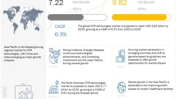 PCR Technologies Market: Dominance of dPCR and qPCR Technologies