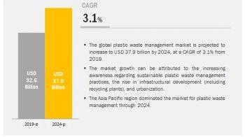 Market Leader – Plastic Waste Management Market | Top 10 Key Tactics And Pros