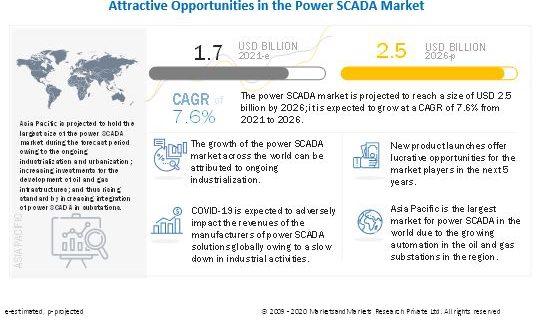 Power SCADA Market