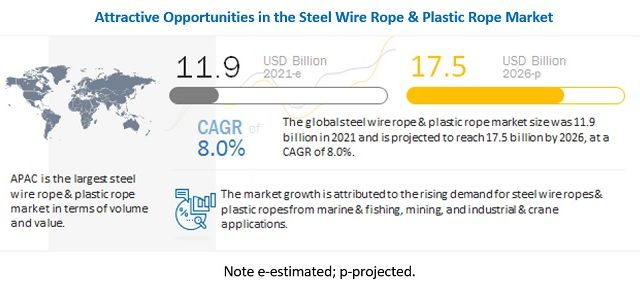 Steel Wire Rope & Plastic Rope Market, Wire Rope Market, Steel Rope Market, Global Steel Rope Market, Crane Rope Market