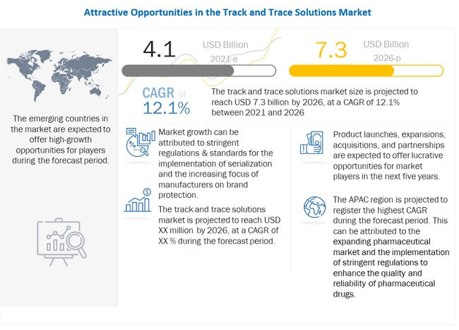 Track and Trace Solutions Market