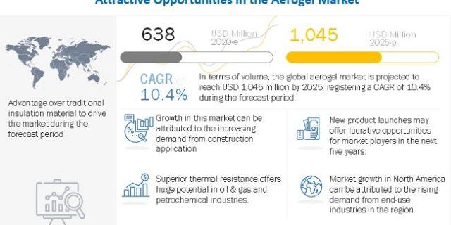 Aerogel Market, Aerogel Industry, COVID 19 impact on Aerogel Market