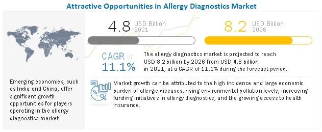 Allergy Diagnostics Market