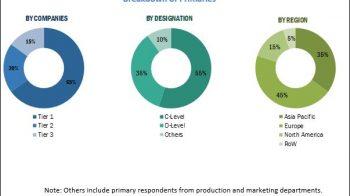 Automotive Communication Technology Market to Witness Astonishing Growth by 2025