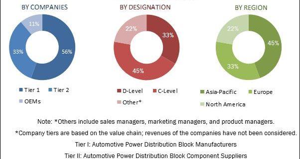 automotive-power-distribution-block-market (1)