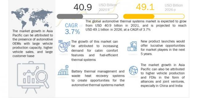Automotive Thermal Systems Market