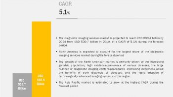 Diagnostic Imaging Services Market: Emerging Technologies and Latest Innovations