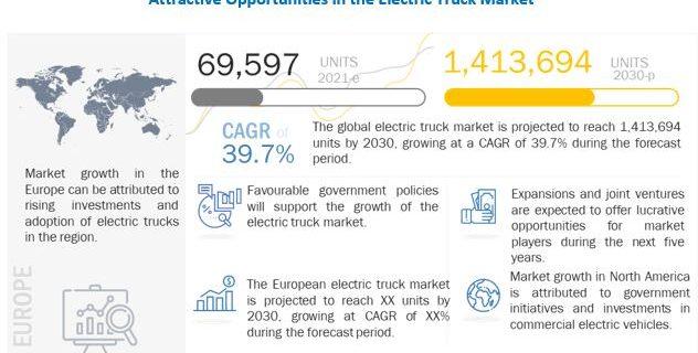 Electric Trucks Market