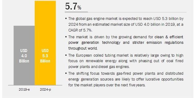 Gas Engines Market