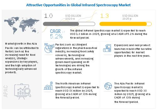 Infrared & Terahertz Spectroscopy Market