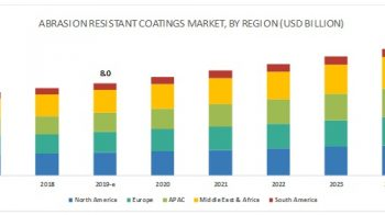AkzoNobel N.V. (Netherlands) and Jotun Group (Norway) are the Key Players in the Abrasion Resistant Coatings Market