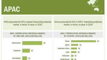The Impact of the Different Market Factors on Fireproofing Materials Market