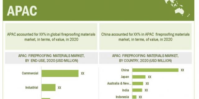 Fireproofing Materials Market