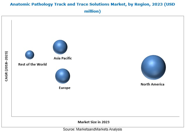 Anatomic Pathology Track and Trace Solutions Market