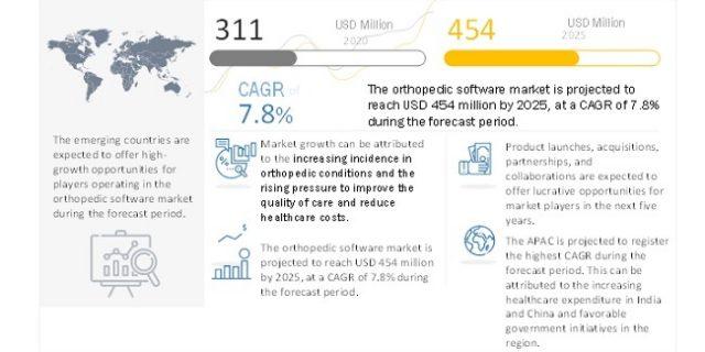Orthopedic Software Market