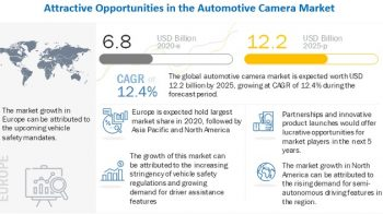 Automotive Camera Market to Register Substantial Expansion by 2025