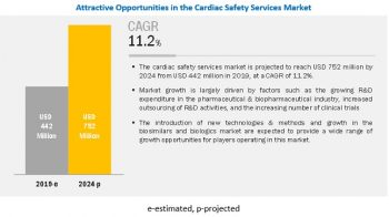 Cardiac Safety Services Market Worth $752 Million by 2024 – Exclusive Report by MarketsandMarkets™