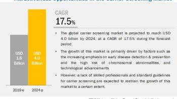 Carrier Screening Market Worth $4.0 Billion by 2024 – Exclusive Report by MarketsandMarkets™