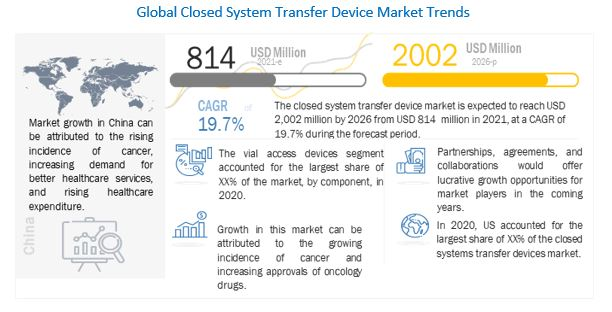 Closed System Transfer Devices Market