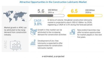 Will Construction Lubricants Market Ever Rule the World?
