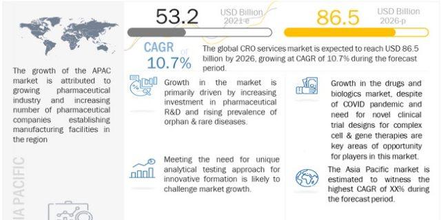 Contract Research Organization (CROs) Services Market