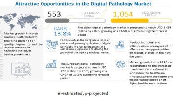Digital Pathology Market worth $1,054 million by 2025 – Exclusive Report by MarketsandMarkets™