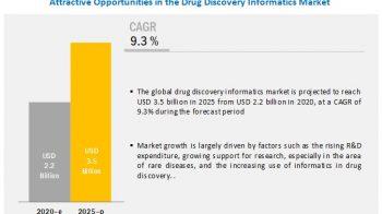 Drug Discovery Informatics Market Worth $3.5 Billion in 2025 – Exclusive Report by MarketsandMarkets™