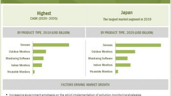 Environmental Monitoring Market : Market growth to dip during 2020–2021 owing to the pandemic