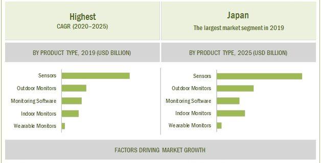 Environmental Monitoring Market