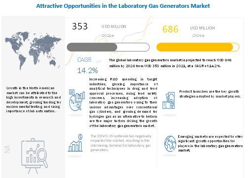 Laboratory Gas Generators Market
