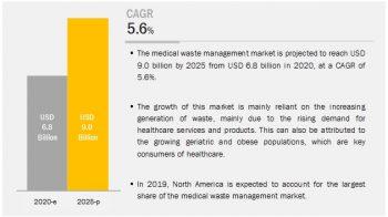 Medical Waste Management Market Worth $9.0 Billion by 2025 – Exclusive Report by MarketsandMarkets™