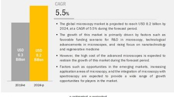 Key leading players and growth strategies in the Microscopy Market