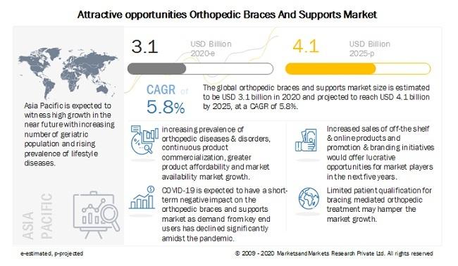 Orthopedic Braces & Supports Market