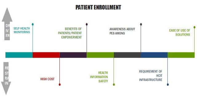 Patient Engagement Technology