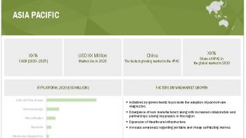 Point of Care Diagnostics Market worth $50.6 billion by 2025 – Exclusive Report by MarketsandMarkets™