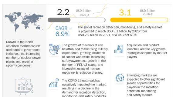 radiation-protection-market