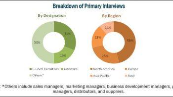 Urgent Care Center Market Worth 25.93 Billion USD by 2023 – Exclusive Report by MarketsandMarkets™