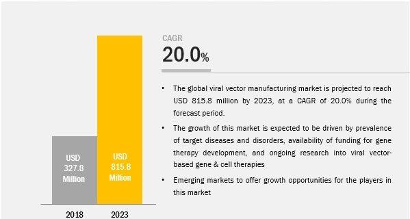 Viral Vector Manufacturing Market
