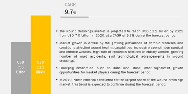 Wound Dressings Market