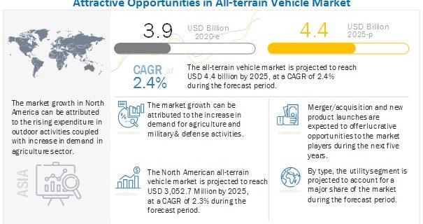All-terrain Vehicle Market