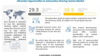 Automotive Steering System Market by Technology (HPS, EHPS, EPS) – Global Forecast to 2025