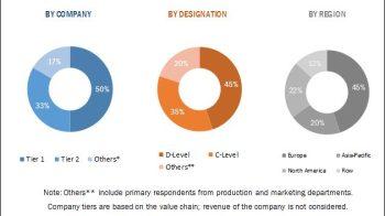 Automotive Pressure Sensors Market Predictions Exhibit Massive Growth by 2025