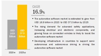 Automotive Software Market Growth Factors, Opportunities, Ongoing Trends and Key Players 2025
