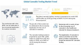 Cannabis Testing Market worth $1,806 million by 2025 – Exclusive Report by MarketsandMarkets™