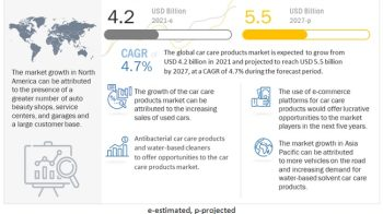 Car Care Products Market Size, Analytical Overview, Growth Factors, Demand, Trends and Forecast to 2027