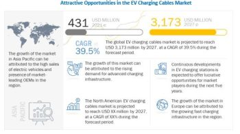 EV Charging Cables Market to Witness Astonishing Growth by 2027