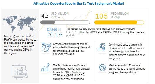 EV test equipment market