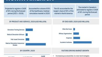 Healthcare/Medical Simulation Market worth $3.4 billion by 2026 – Exclusive Report by MarketsandMarkets™