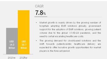 Hospital EMR Systems Market Worth $20.7 Billion by 2025 – Exclusive Report by MarketsandMarkets™