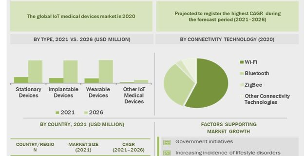 IoT Medical Devices Market